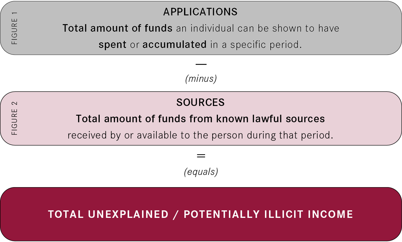 Graphic displaying the source and application calculation: Applications minus Sources equals total unknown income.